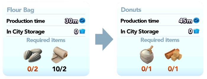 Donut Method