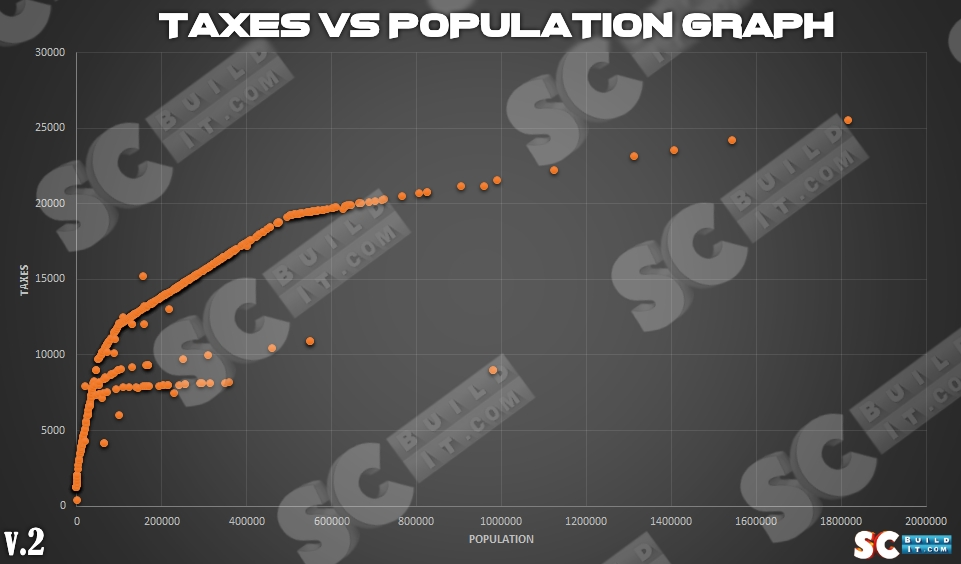 Post Cover - Tax Population Graph V2